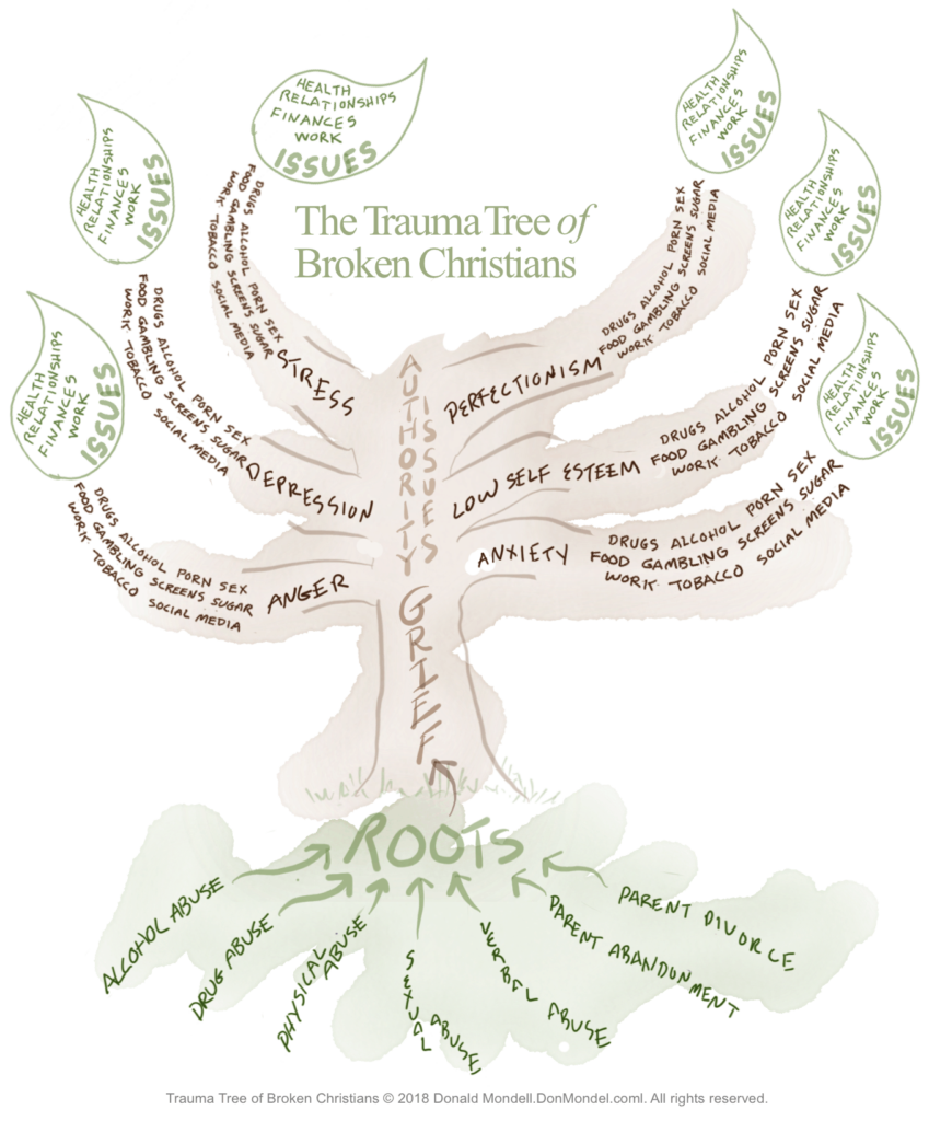 The Trauma Tree of Broken Christians from Donald Mondell, CCLC at DonMondell.com shows how childhood traumatic events can continue to effect adult Christians.